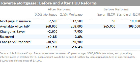 Reverse-mortgages-Morningstar-chart1